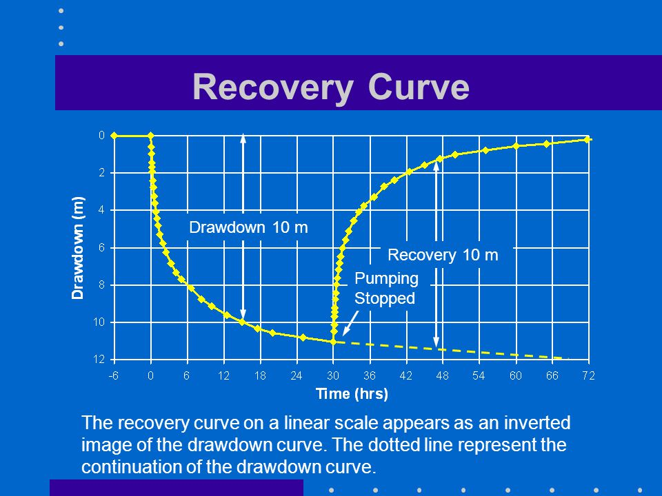 Recovery Curve The recovery curve on a linear scale appears as an inverted image of the drawdown curve. The dotted line represent the continuation of