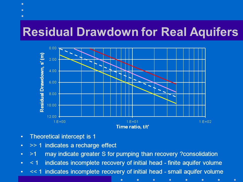 Residual Drawdown for Real Aquifers Theoretical intercept is 1 >> 1 indicates a recharge effect >1 may indicate greater S for pumping than recovery ?c