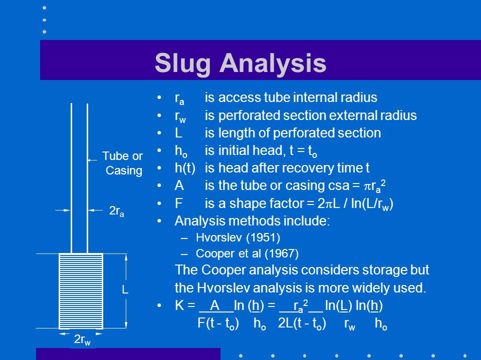 Slug Analysis r a is access tube internal radius r w is perforated section external radius L is length of perforated section h o is initial head, t =