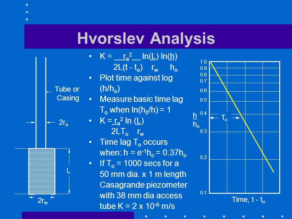 Hvorslev Analysis K = r a 2 ln(L) ln(h) 2L(t - t o ) r w h o Plot time against log (h/h o ) Measure basic time lag T o when ln(h 0 /h) = 1 K = r a 2 l