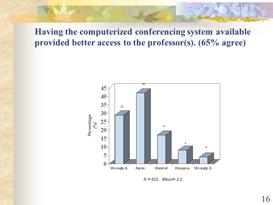 16 Having the computerized conferencing system available provided better access to the professor(s). (65% agree)