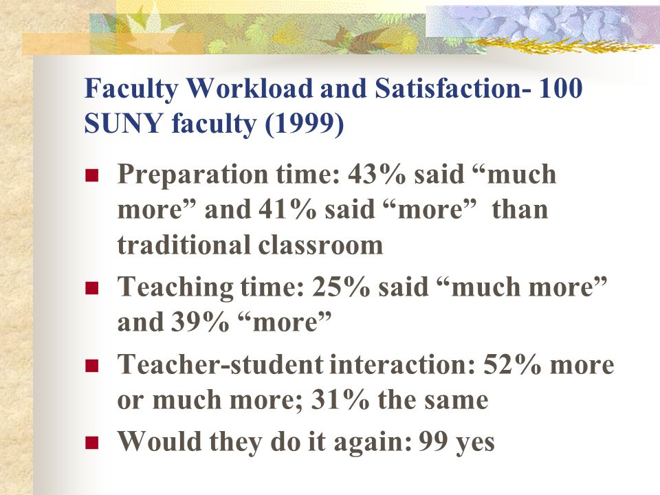 Faculty Workload and Satisfaction- 100 SUNY faculty (1999) Preparation time: 43% said much more and 41% said more than traditional classroom Teaching time: 25% said much more and 39% more Teacher-student interaction: 52% more or much more; 31% the same Would they do it again: 99 yes