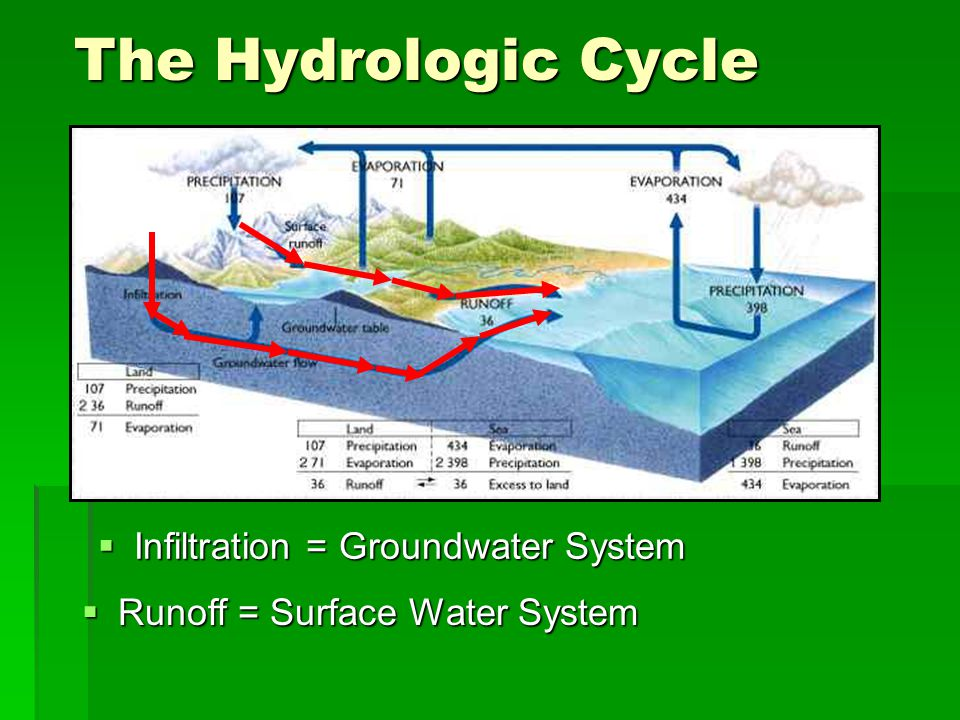 The Hydrologic Cycle Infiltration = Groundwater System Infiltration = Groundwater System Runoff = Surface Water System Runoff = Surface Water System