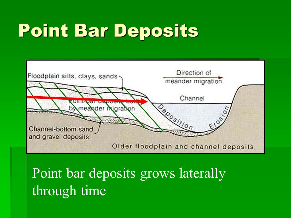 Point Bar Deposits Point bar deposits grows laterally through time