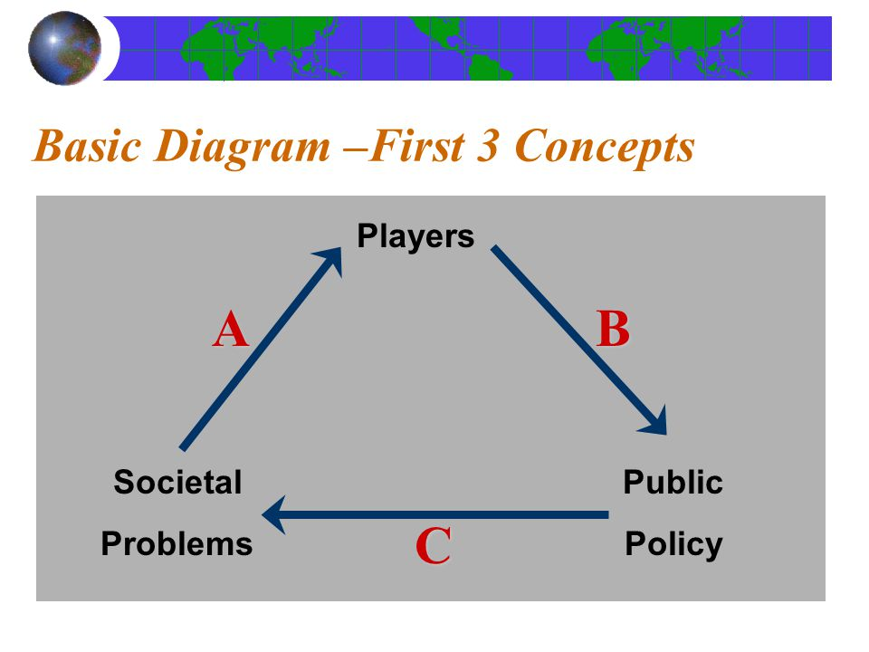 Basic Diagram –First 3 Concepts Players Public Policy Societal Problems AB C