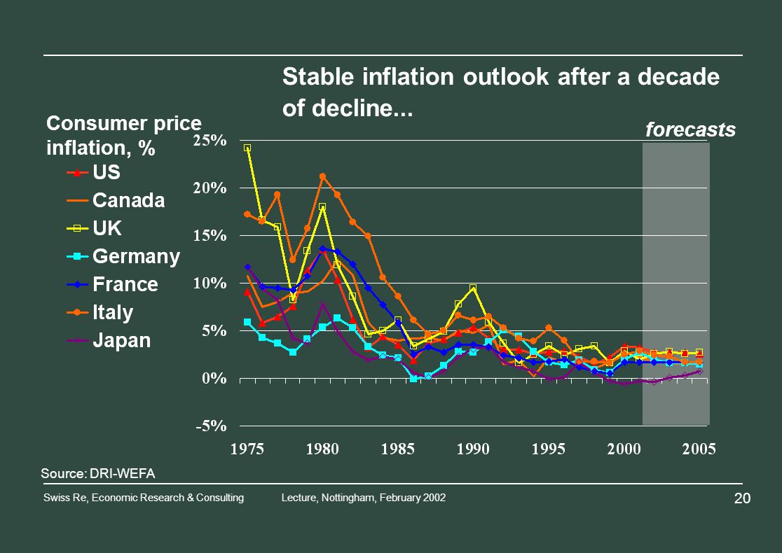 Swiss Re, Economic Research & ConsultingLecture, Nottingham, February forecasts Source: DRI-WEFA Consumer price inflation, % Stable inflation outlook after a decade of decline...