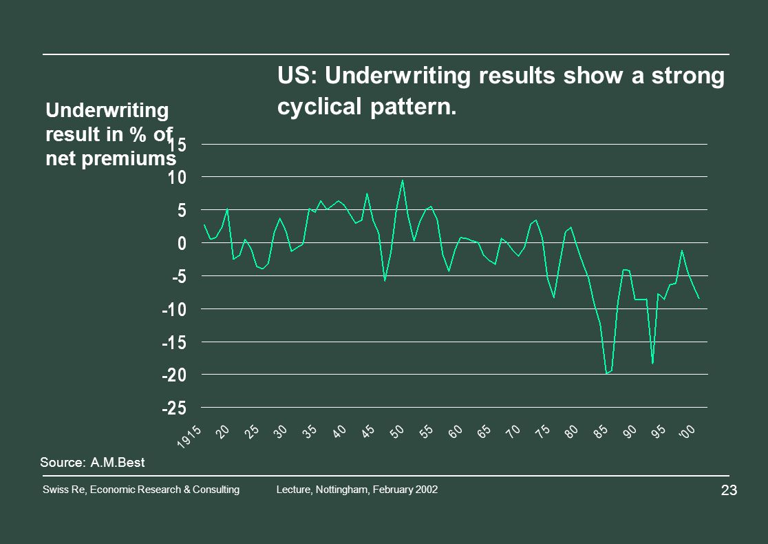Swiss Re, Economic Research & ConsultingLecture, Nottingham, February Source: A.M.Best Underwriting result in % of net premiums US: Underwriting results show a strong cyclical pattern.