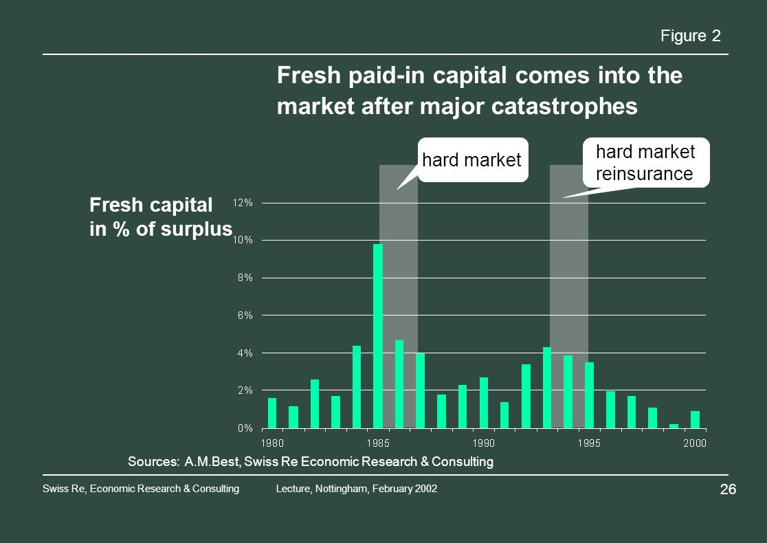 Swiss Re, Economic Research & ConsultingLecture, Nottingham, February hard market reinsurance Fresh capital in % of surplus Sources: A.M.Best, Swiss Re Economic Research & Consulting Figure 2 Fresh paid-in capital comes into the market after major catastrophes