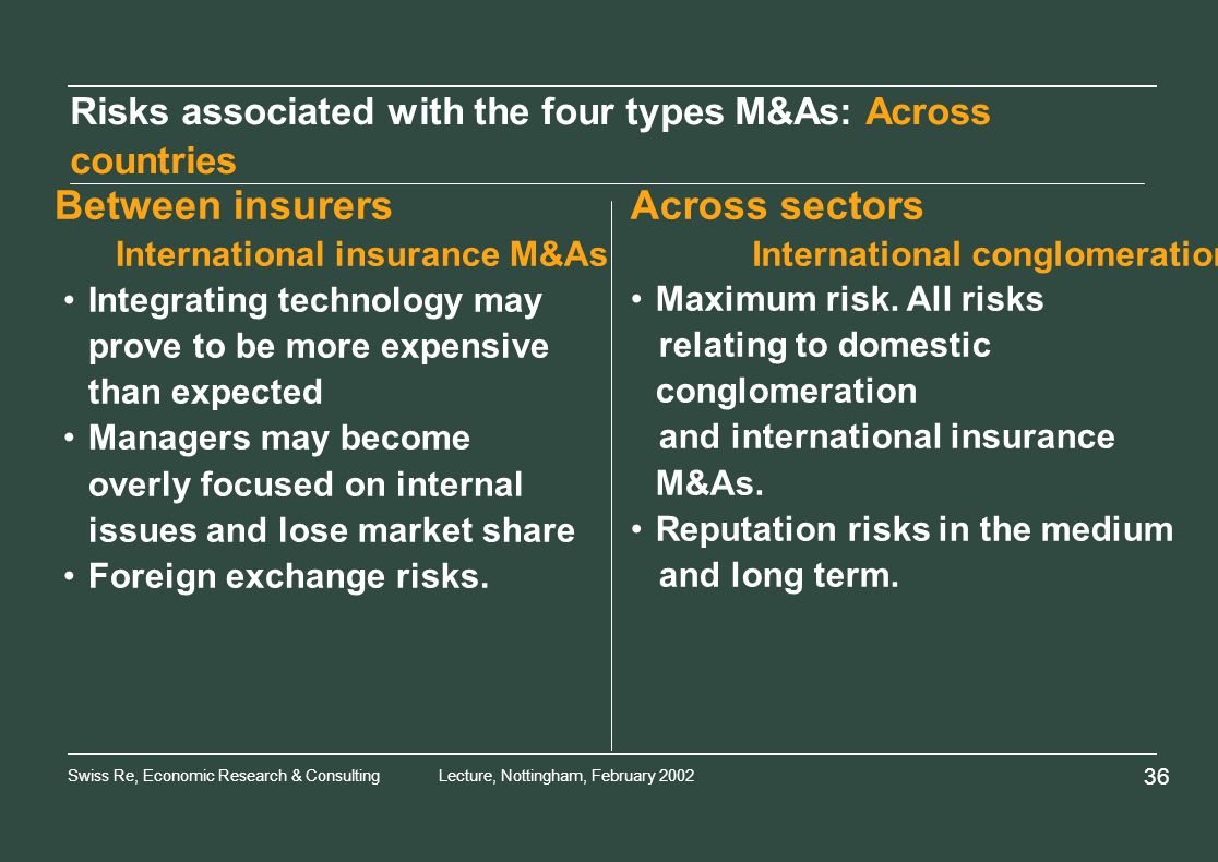 Swiss Re, Economic Research & ConsultingLecture, Nottingham, February Risks associated with the four types M&As: Across countries Between insurersAcross sectors International insurance M&AsInternational conglomeration Integrating technology may prove to be more expensive than expected Managers may become overly focused on internal issues and lose market share Foreign exchange risks.