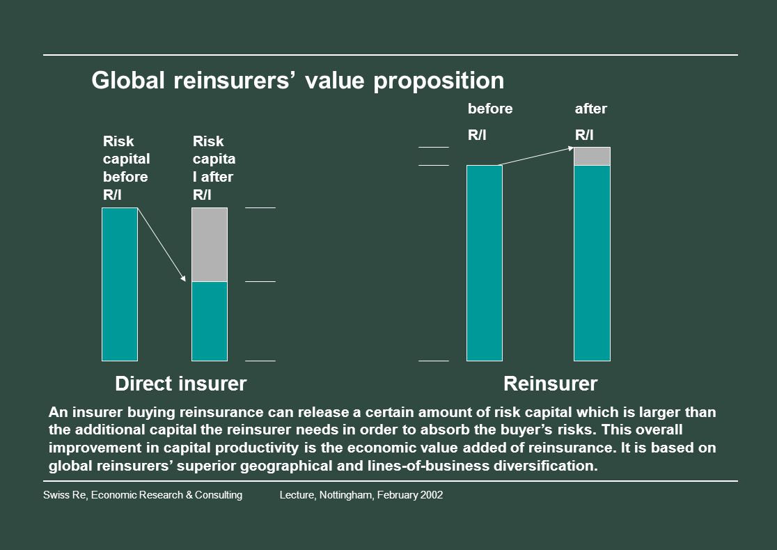 Swiss Re, Economic Research & ConsultingLecture, Nottingham, February 2002 Global reinsurers value proposition Direct insurerReinsurer Risk capital before R/I Risk capita l after R/I before R/I after R/I An insurer buying reinsurance can release a certain amount of risk capital which is larger than the additional capital the reinsurer needs in order to absorb the buyers risks.