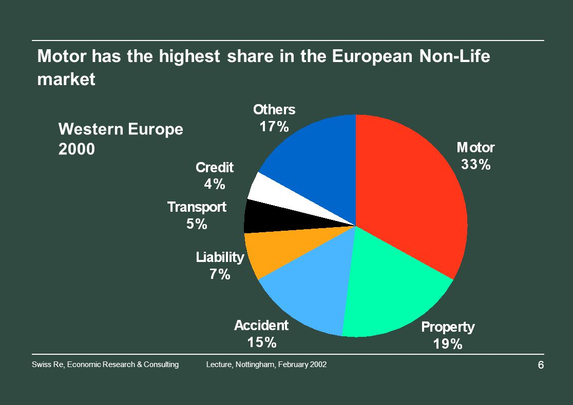Swiss Re, Economic Research & ConsultingLecture, Nottingham, February Motor has the highest share in the European Non-Life market Western Europe 2000