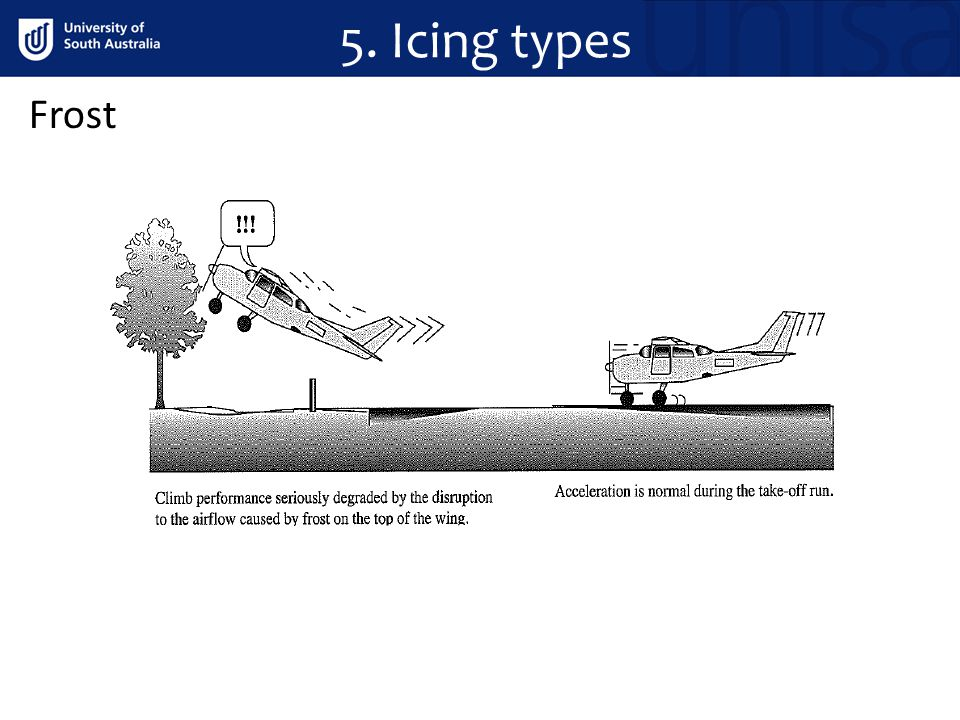 Frost 5. Icing types