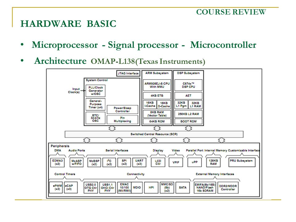 COURSE REVIEW HARDWARE BASIC Microprocessor - Signal processor - Microcontroller Architecture OMAP-L138(Texas Instruments)