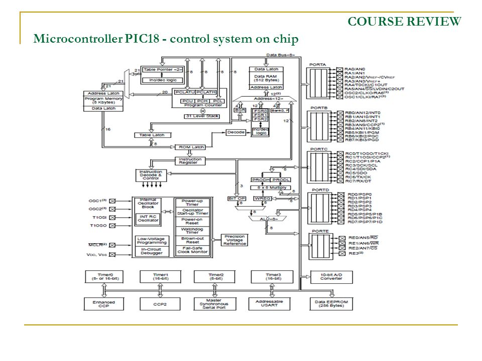 COURSE REVIEW Microcontroller PIC18 - control system on chip