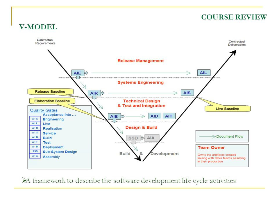 COURSE REVIEW V-MODEL A framework to describe the software development life cycle activities