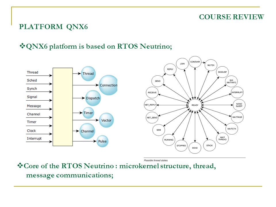 COURSE REVIEW PLATFORM QNX6 QNX6 platform is based on RTOS Neutrino; Core of the RTOS Neutrino : microkernel structure, thread, message communications;