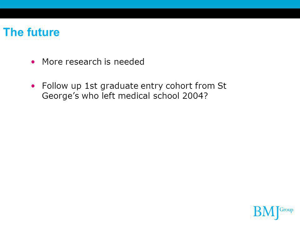 The future More research is needed Follow up 1st graduate entry cohort from St Georges who left medical school 2004