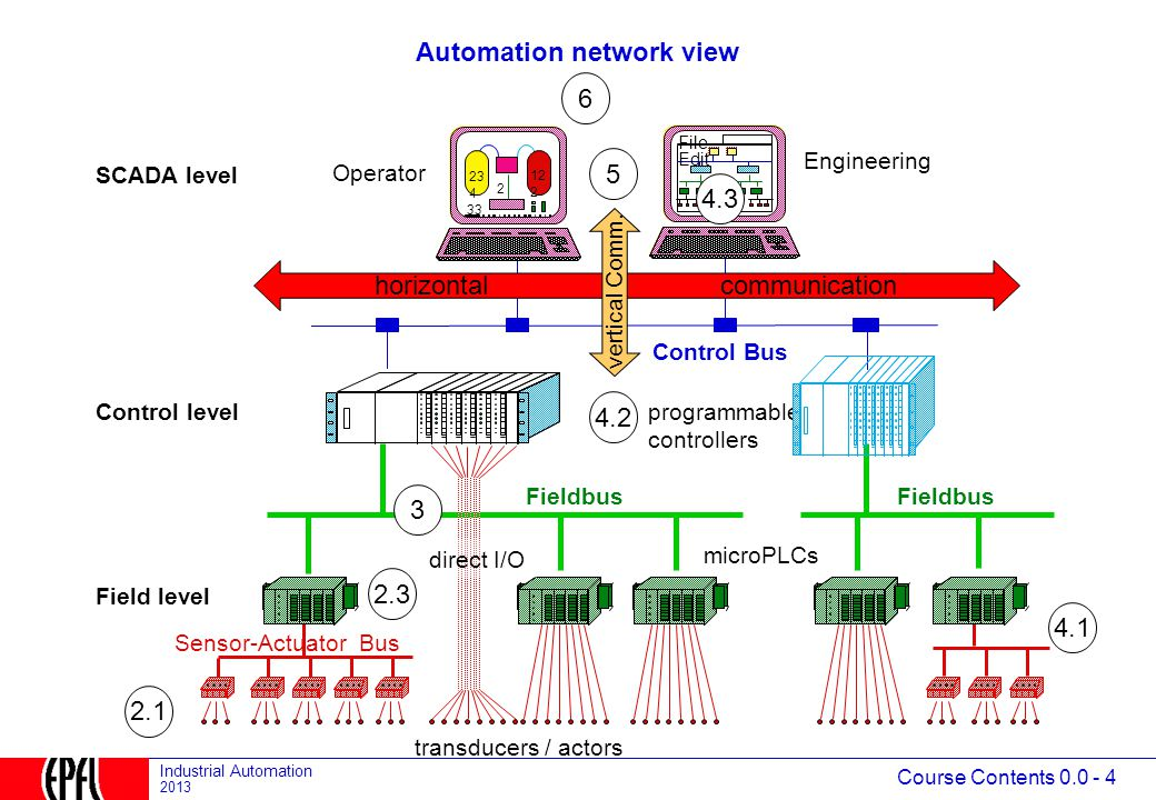 Course Contents 0.0 - 4 Industrial Automation 2013 Automation network view Sensor-Actuator Bus Fieldbus programmable controllers Control Bus SCADA level Control level Field level File Edit Engineering Operator 2 12 2 33 23 4 direct I/O transducers / actors microPLCs Fieldbus horizontal communication vertical Comm.