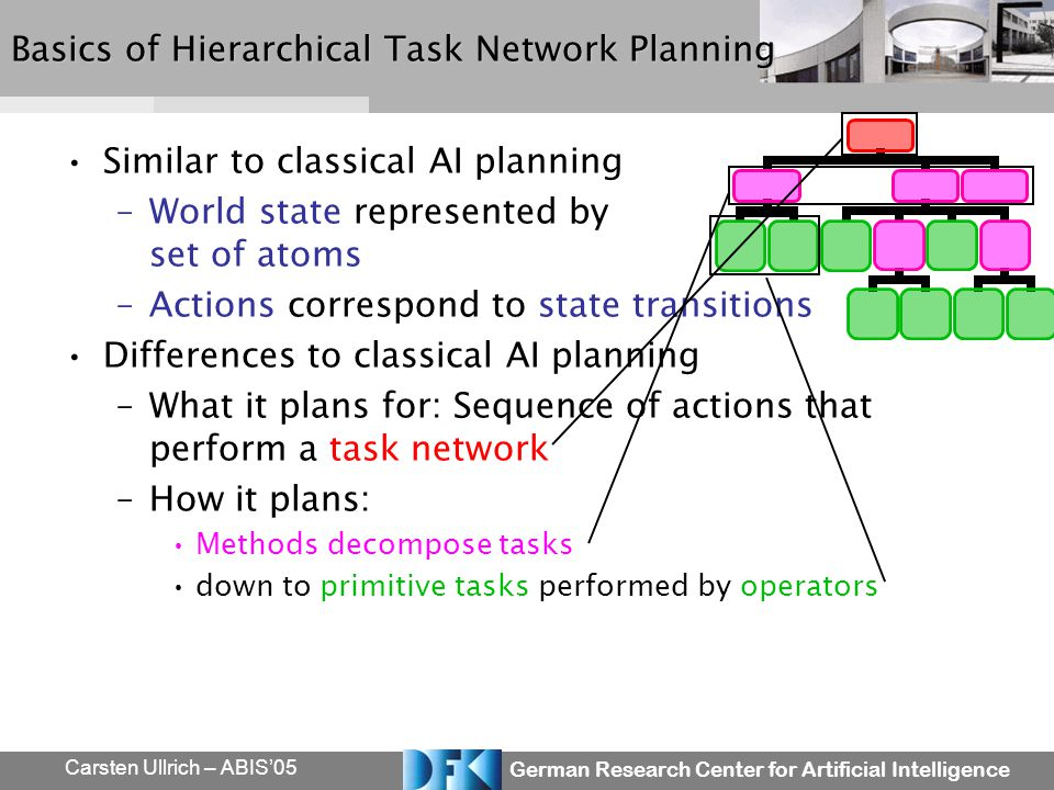 German Research Center for Artificial Intelligence Carsten Ullrich – ABIS05 Basics of Hierarchical Task Network Planning Similar to classical AI plann
