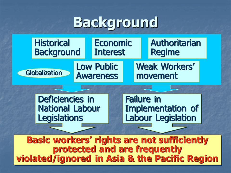 Background Deficiencies in National Labour Legislations Basic workers rights are not sufficiently protected and are frequently violated/ignored in Asia & the Pacific Region Historical Background Economic Interest Authoritarian Regime Low Public Awareness Weak Workers movement Failure in Implementation of Labour Legislation Globalization