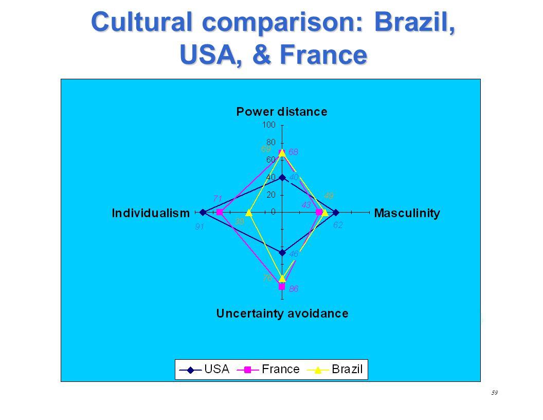 58 Cultural dimensions PDIINDMASUAI Brazil 69384976 USA 40916246 France 68714386