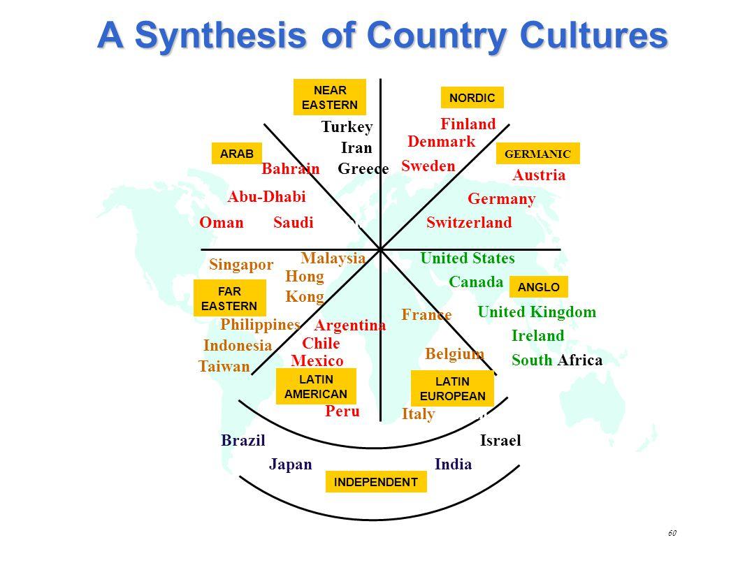 59 Cultural comparison: Brazil, USA, & France