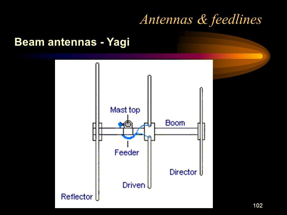 102 Antennas & feedlines Beam antennas - Yagi