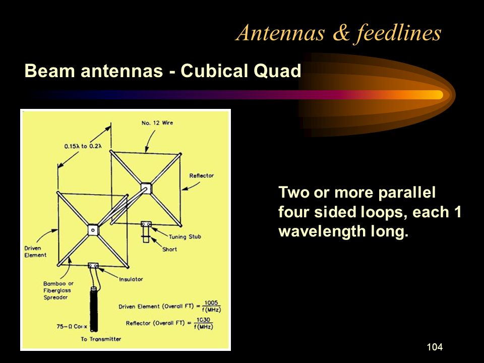 104 Antennas & feedlines Beam antennas - Cubical Quad Two or more parallel four sided loops, each 1 wavelength long.