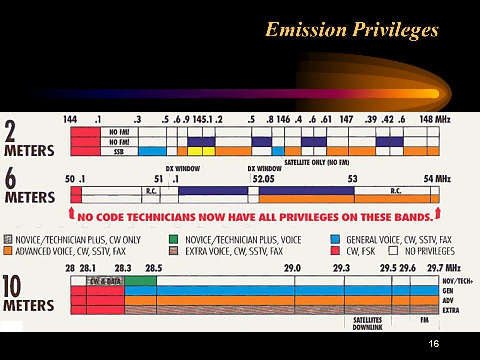 16 Emission Privileges