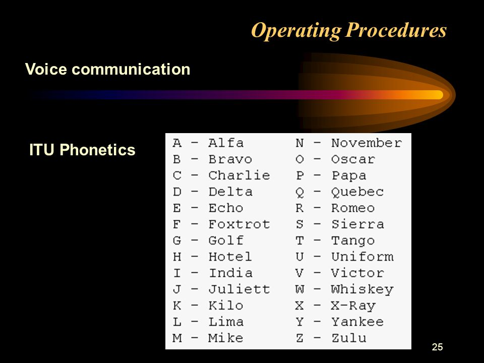 25 Operating Procedures ITU Phonetics Voice communication