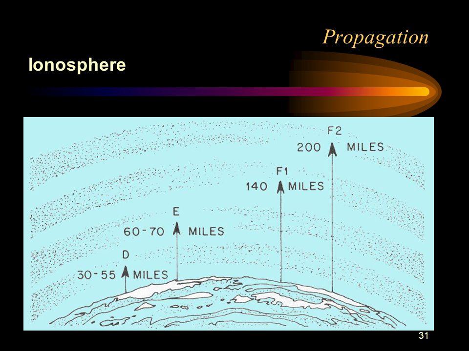 31 Propagation Ionosphere