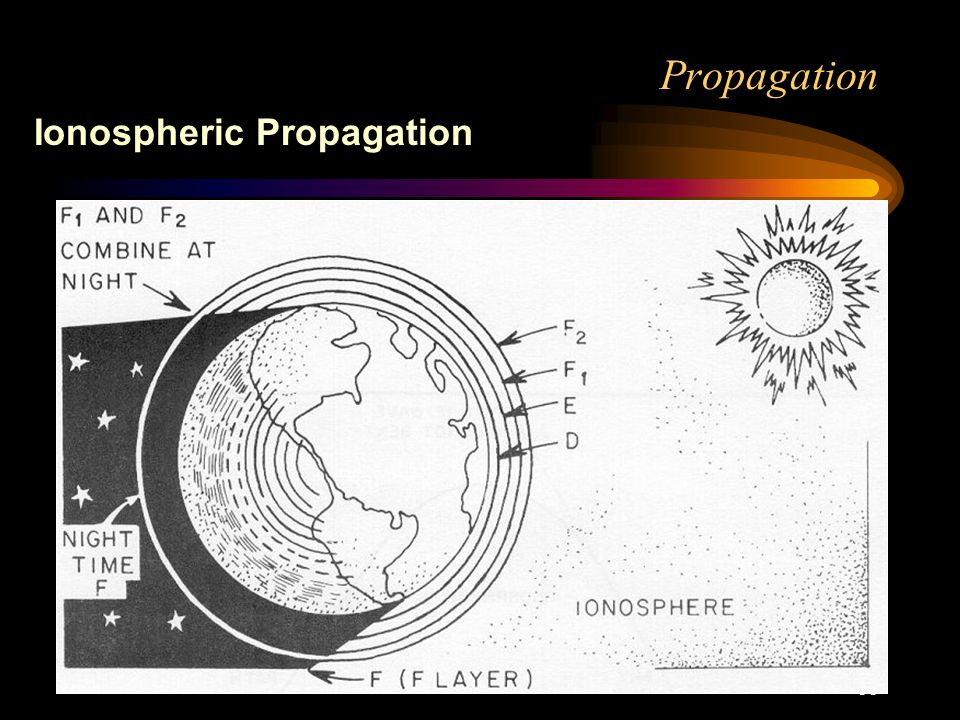 33 Propagation Ionospheric Propagation