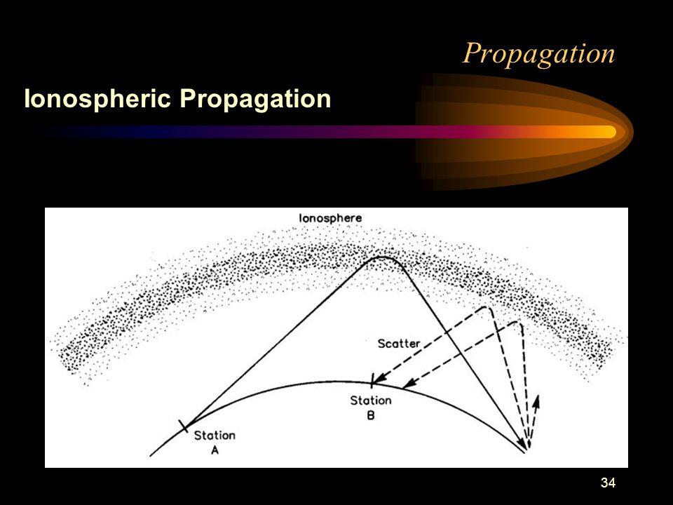 34 Propagation Ionospheric Propagation