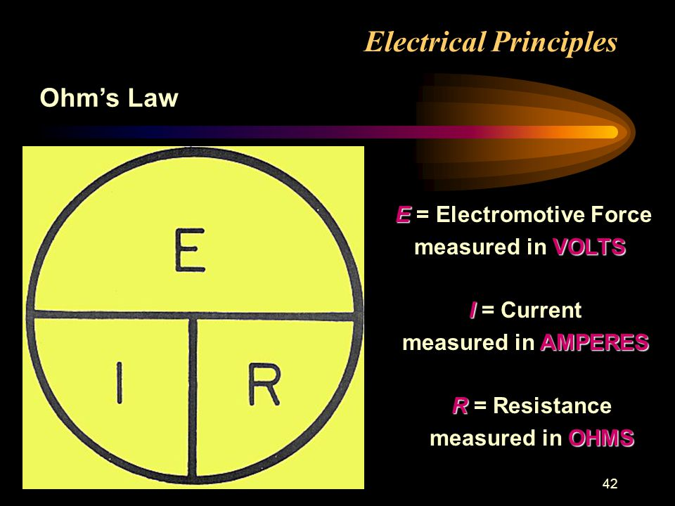 42 Electrical Principles Ohms Law E E = Electromotive Force VOLTS measured in VOLTS I I = Current AMPERES measured in AMPERES R R = Resistance OHMS measured in OHMS