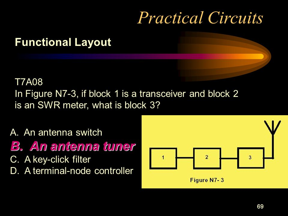 69 Practical Circuits Functional Layout T7A08 In Figure N7-3, if block 1 is a transceiver and block 2 is an SWR meter, what is block 3.