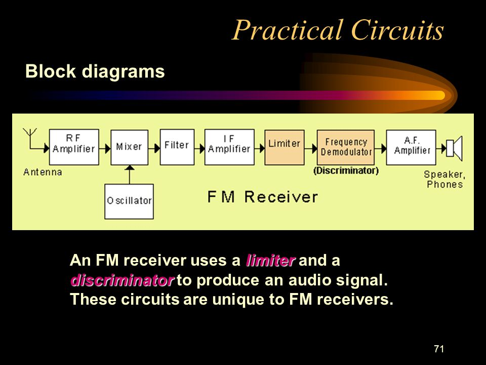71 Practical Circuits Block diagrams limiter discriminator An FM receiver uses a limiter and a discriminator to produce an audio signal.
