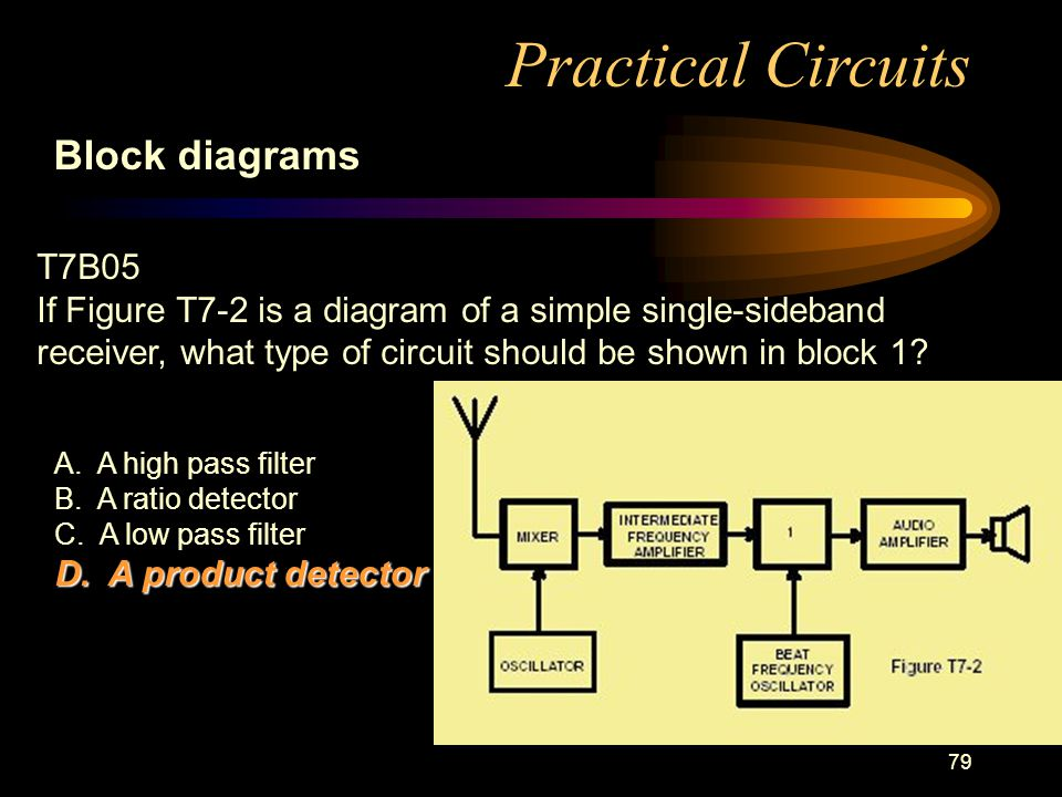 79 Practical Circuits Block diagrams T7B05 If Figure T7-2 is a diagram of a simple single-sideband receiver, what type of circuit should be shown in block 1.