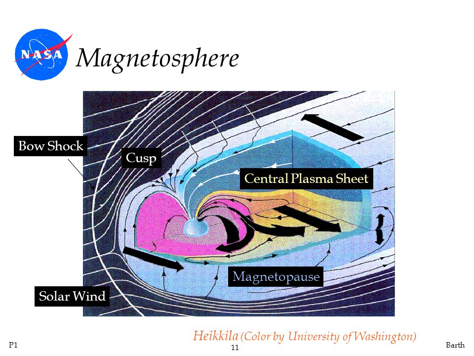 P1 11 Barth Magnetosphere Cusp Bow Shock Solar Wind Central Plasma Sheet Magnetopause Heikkila (Color by University of Washington)