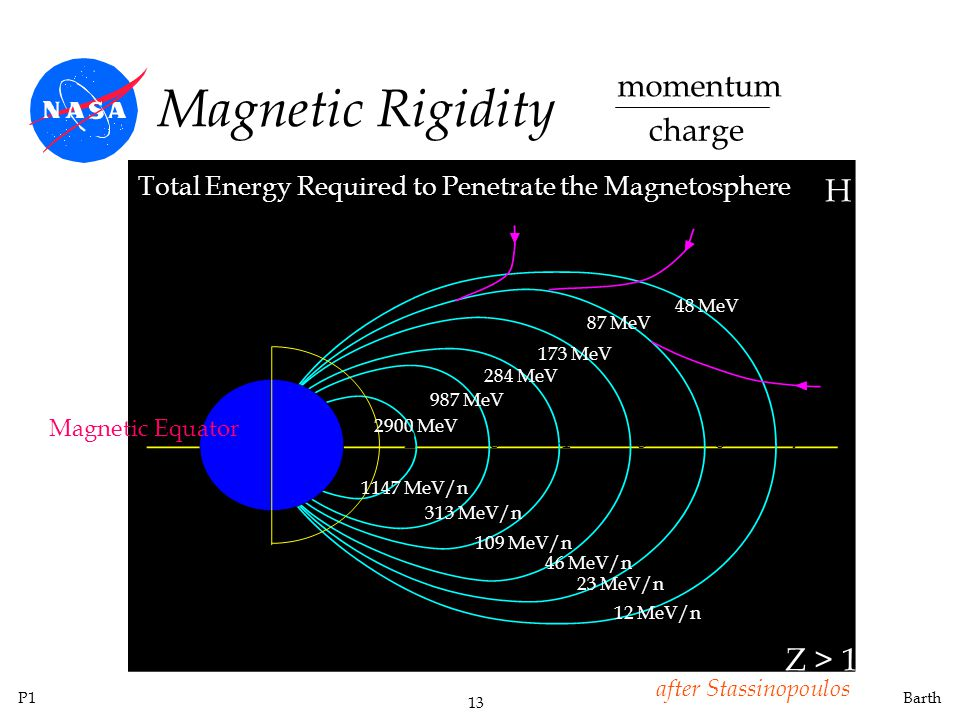 P1 13 Barth Magnetic Rigidity 234567 Total Energy Required to Penetrate the Magnetosphere H Z > 1 Magnetic Equator 2900 MeV 12 MeV/n 23 MeV/n 46 MeV/n 109 MeV/n 313 MeV/n 1147 MeV/n 87 MeV 173 MeV 284 MeV 987 MeV 48 MeV momentum charge after Stassinopoulos