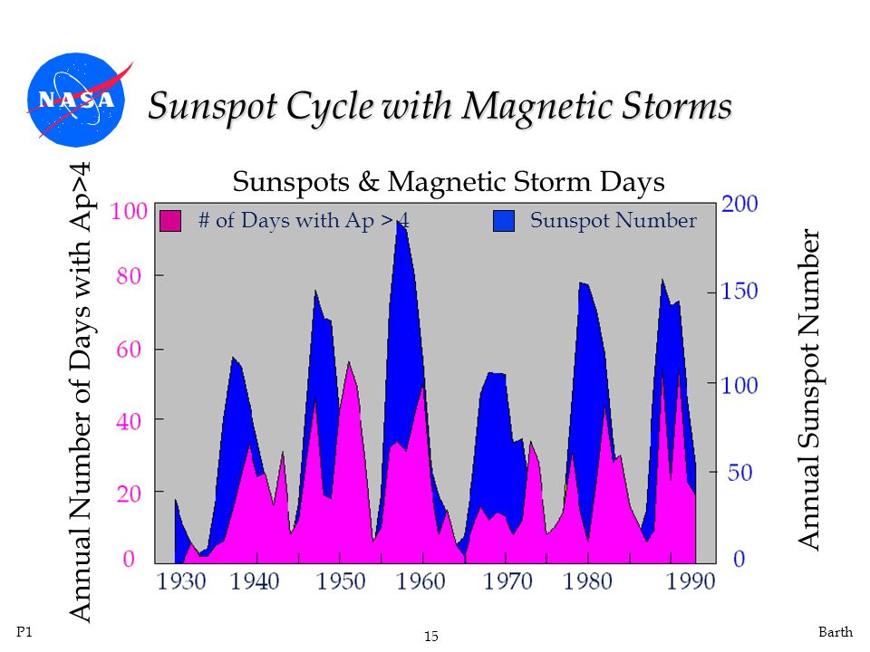 P1 15 Barth Sunspot Cycle with Magnetic Storms Annual Number of Days with Ap>4 Sunspots & Magnetic Storm Days Annual Sunspot Number Sunspot Number# of Days with Ap > 4
