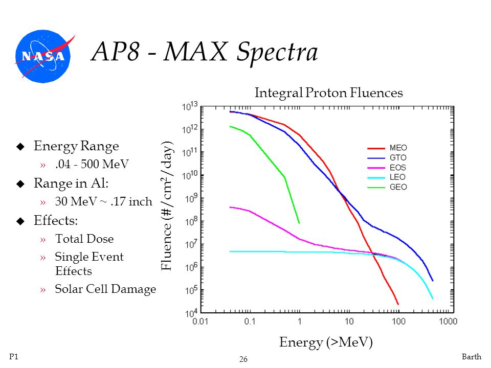P1 26 Barth AP8 - MAX Spectra u Energy Range ».04 - 500 MeV u Range in Al: »30 MeV ~.17 inch u Effects: »Total Dose »Single Event Effects »Solar Cell Damage Energy (>MeV) Fluence (#/cm 2 /day) Integral Proton Fluences