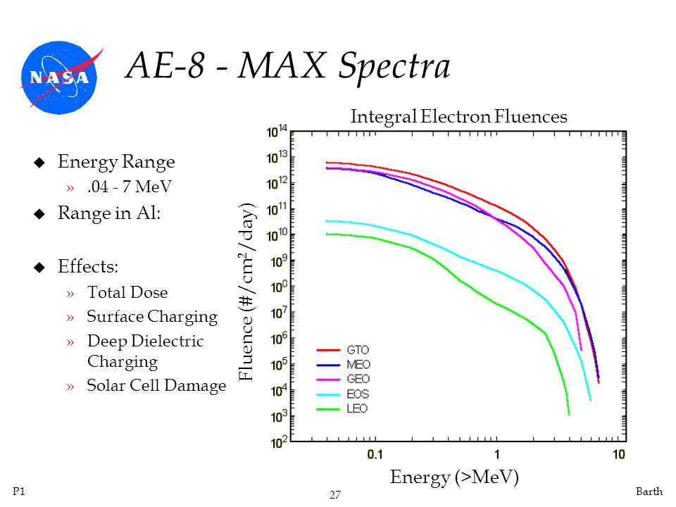 P1 27 Barth AE-8 - MAX Spectra u Energy Range ».04 - 7 MeV u Range in Al: u Effects: »Total Dose »Surface Charging »Deep Dielectric Charging »Solar Cell Damage Energy (>MeV) Fluence (#/cm 2 /day) Integral Electron Fluences