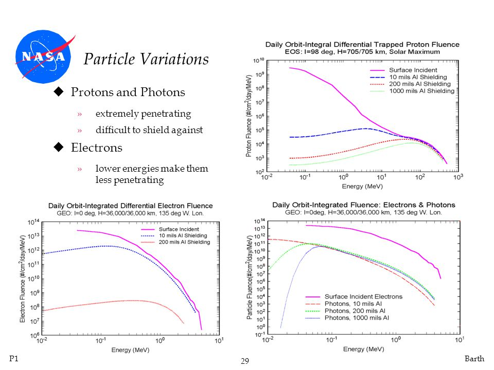 P1 29 Barth Particle Variations uProtons and Photons »extremely penetrating »difficult to shield against uElectrons »lower energies make them less penetrating
