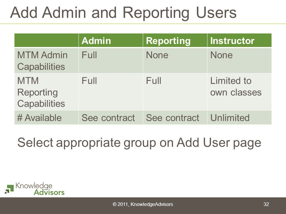 Add Admin and Reporting Users AdminReportingInstructor MTM Admin Capabilities FullNone MTM Reporting Capabilities Full Limited to own classes # Availa