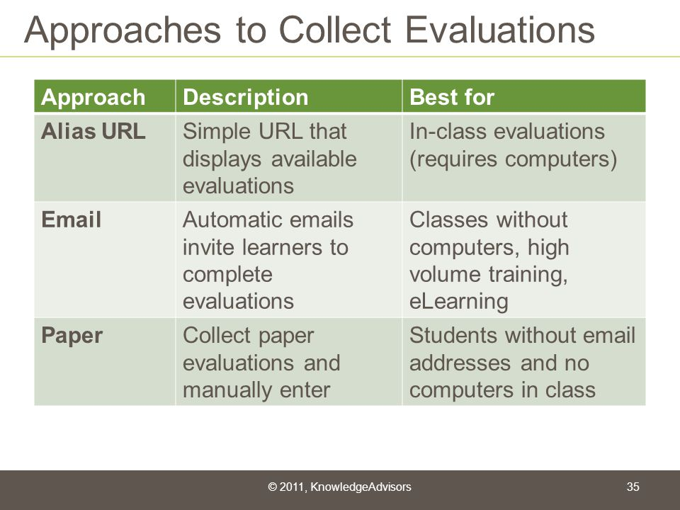 Approaches to Collect Evaluations ApproachDescriptionBest for Alias URLSimple URL that displays available evaluations In-class evaluations (requires c