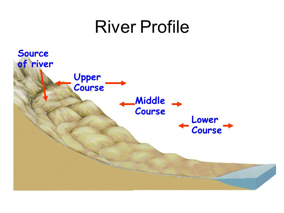 Rivers: Profiles & Landforms Higher Geography The Hydrosphere
