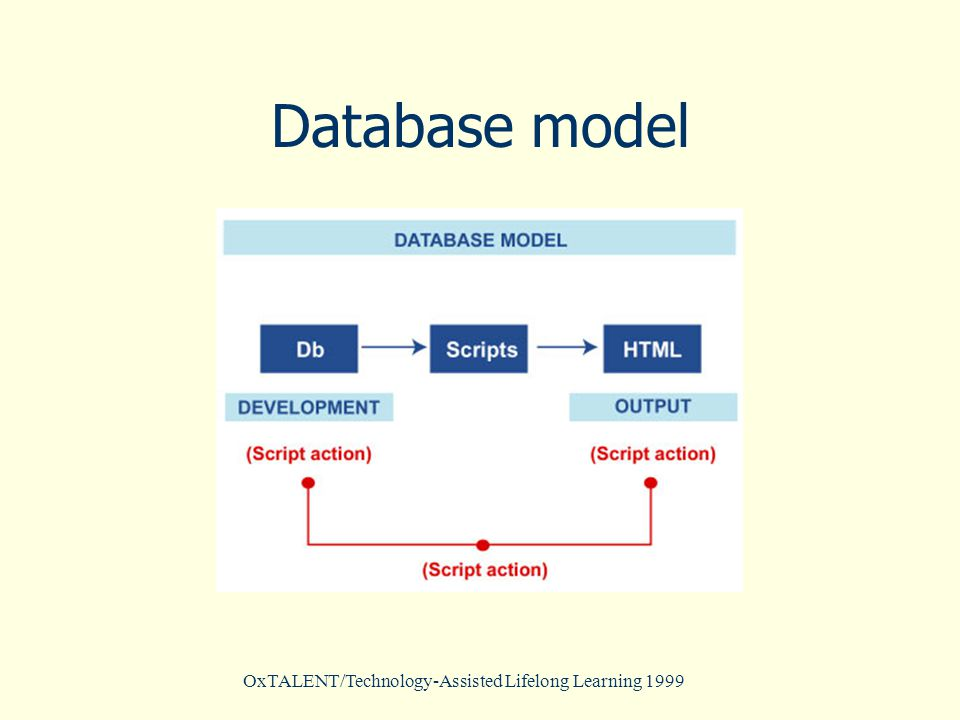 OxTALENT/Technology-Assisted Lifelong Learning 1999 Database model