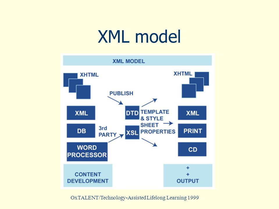 OxTALENT/Technology-Assisted Lifelong Learning 1999 XML model
