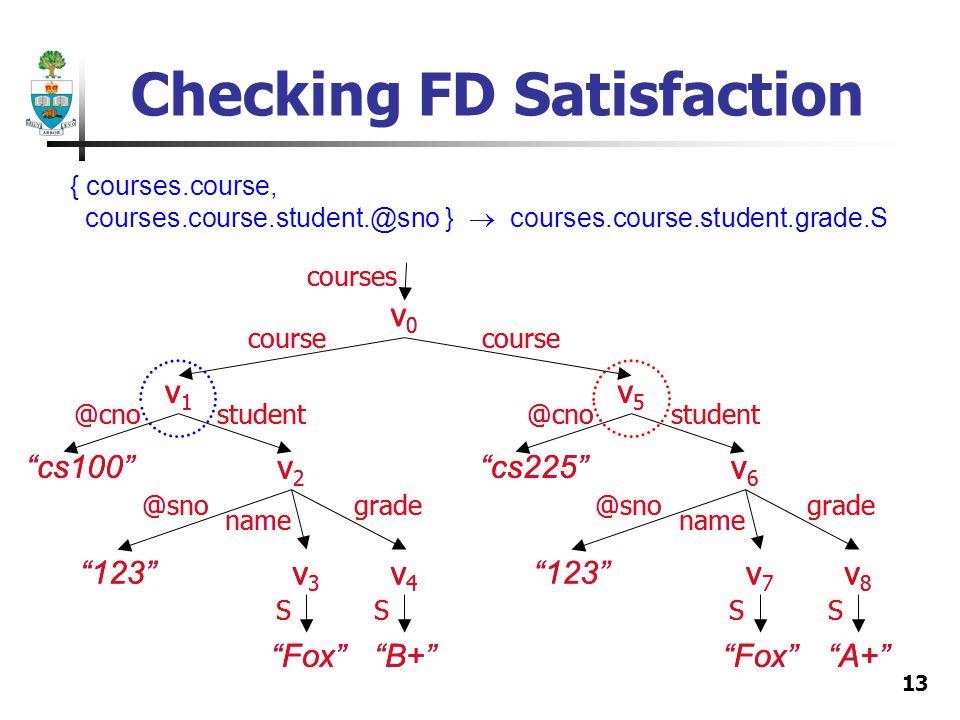 13 Checking FD Satisfaction v1v1 v2v2 v3v3 v4v4 v6v6 v7v7 v8v8 v0v0 courses course @cno cs100 @sno name grade@sno name grade student 123 FoxB+FoxA+ SSSS v5v5 @cno cs225 student v1v1 v2v2 v3v3 v4v4 v0v0 courses course @cno cs100 @sno name grade student 123 FoxB+ SS v6v6 v7v7 v8v8 course @sno name grade 123 FoxA+ SS v5v5 @cno cs225 student { courses.course, courses.course.student.@sno } courses.course.student.grade.S