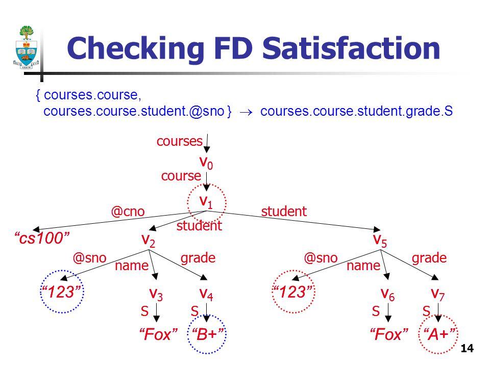 14 Checking FD Satisfaction v1v1 v2v2 v3v3 v4v4 v5v5 v6v6 v7v7 v0v0 courses course @cno cs100 @sno name grade@sno name grade student 123 FoxB+FoxA+ SSSS student v1v1 v2v2 v3v3 v4v4 v0v0 courses course @cno cs100 @sno name grade student 123 FoxB+ SS v5v5 v6v6 v7v7 @sno name grade 123 FoxA+ SS student { courses.course, courses.course.student.@sno } courses.course.student.grade.S